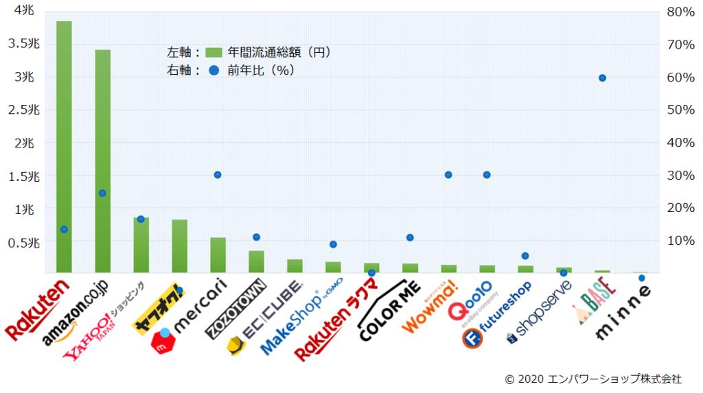 日本のネットモールの売上金額