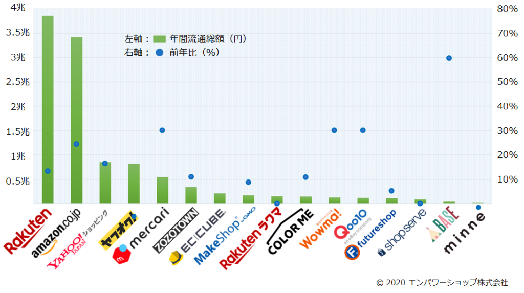 日本のネットモール売上金額